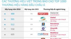 Nhiều thương hiệu Việt lọt top hàng đầu Châu Á