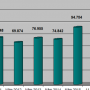"""Tăng kỷ lục, mỗi ngày có 382 doanh nghiệp lập mới và """"hồi sinh"""""""